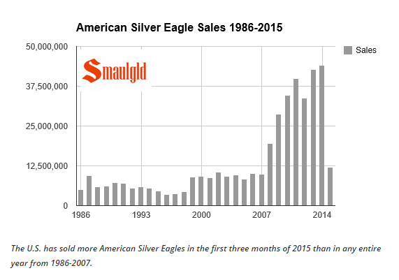 silver sales march