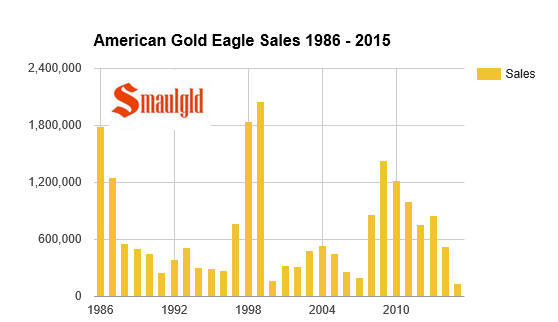 Sales of American Gold Eagles 1986-May 2015