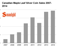 Canadian silver maple leaf coin sales 2007-2014