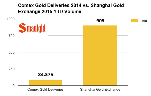 comex gold deliveries vs the shanghai gold exchange