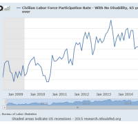 labor force participation rate 65+ thourgh april 2015 chart