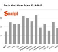 perth mint silver sales chart april 2015