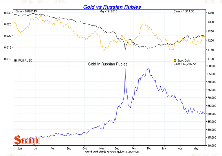 The rouble vs gold chart