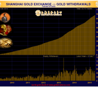 Withdrawal on the shanghai gold exchange 2015