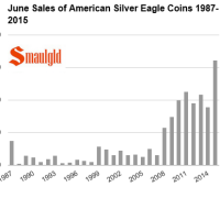 Sales of American Silver eagle sales in june 1987-2015 chart