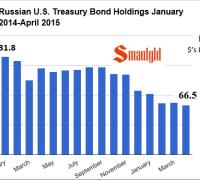 Russia us treasury holdings 2015 april