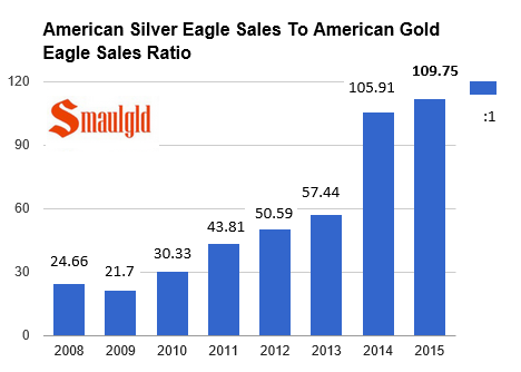 American silver eagle coins sales compared to sales of one ounce american gold eagle coins 2008-2015