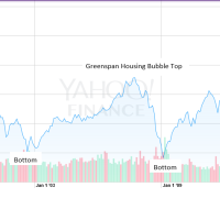 Yahoo finance DJIA chart