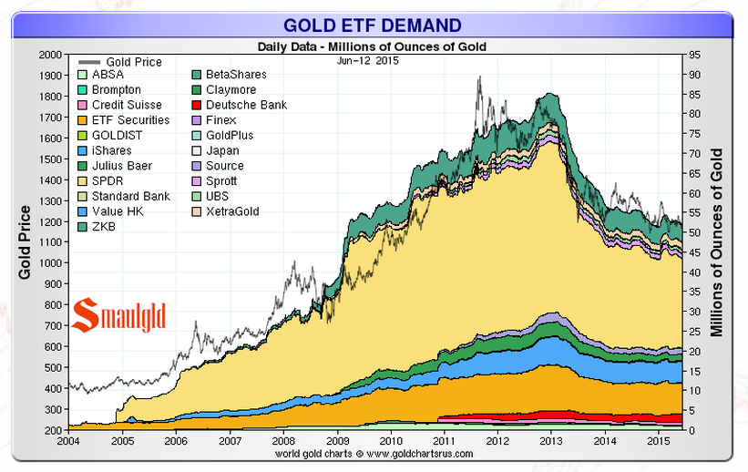 Gold held in etfs 2000-2015