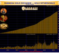 volume of gold delivered on the shanghai gold exchange