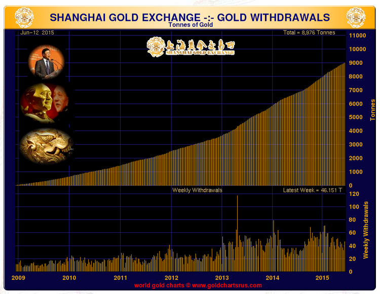 volume of gold delivered on the shanghai gold exchange