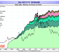 silver etf holdings through 2015 chart