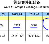 China's gold reserves chart