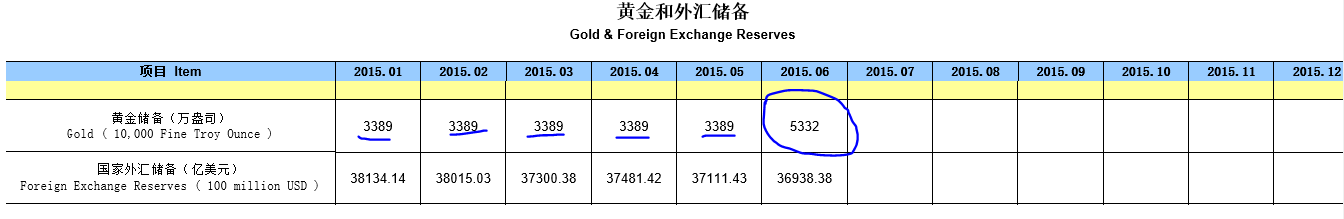 The Case Of China S Missing Gold Smaulgld