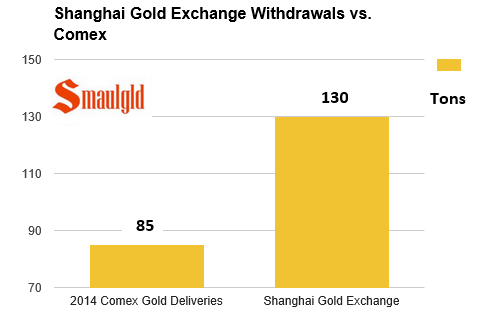 Shanghai Gold Exchange vs Comex