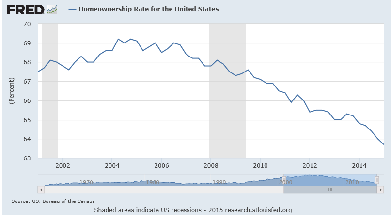 home ownership chart 2001-2015 united states
