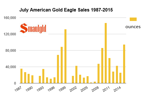 american gold eagle sales chart july 2015