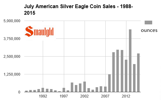 July sales of american silver eagle coins 1988-2015