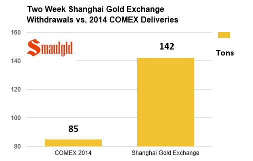 Shanghai Gold exchange withdrawals vs Comex deliveries