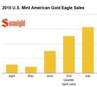 2015 american gold eagle sales second quarter