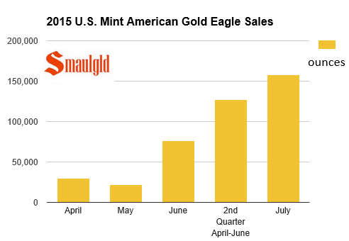 us-mint-american-gold-eagle-sales-2015-2