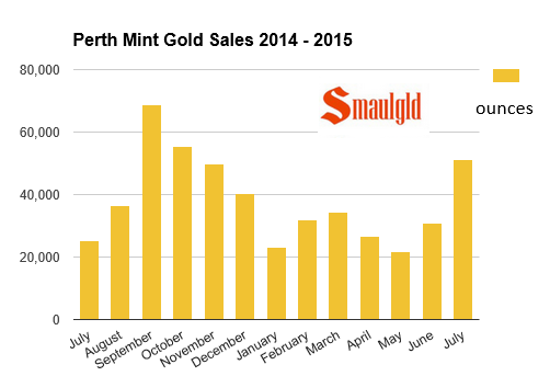 Perth mint gold sales july 2014-2015