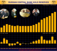 Russian Gold Reserves by year through July 2015 in tons