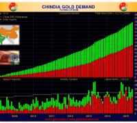 chinidia gold demand may 2015