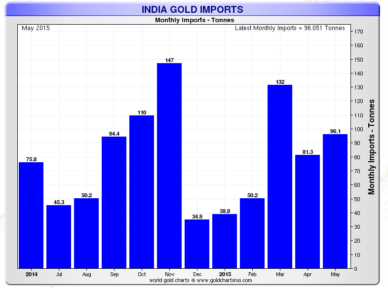 india gold imports 2014-2015 may
