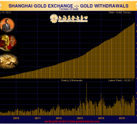 Shanghai Gold Withdrawals week ended AUgust 14 2015 since 2009 chart