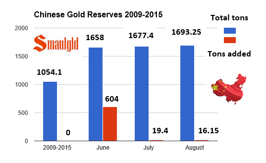 Chinese gold reserve 2009-2015 with flag