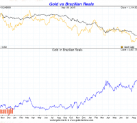 Brazilian Real vs. gold third quarter 2015 chart