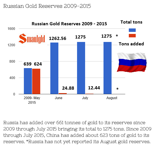 Russia gold reserves with commentary