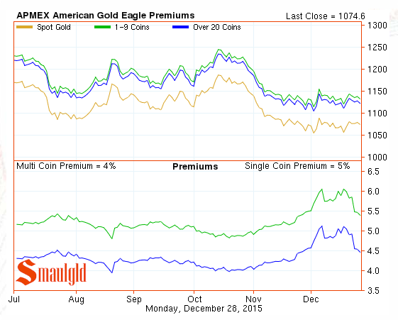 gold eagle premiums dec 28, 2015