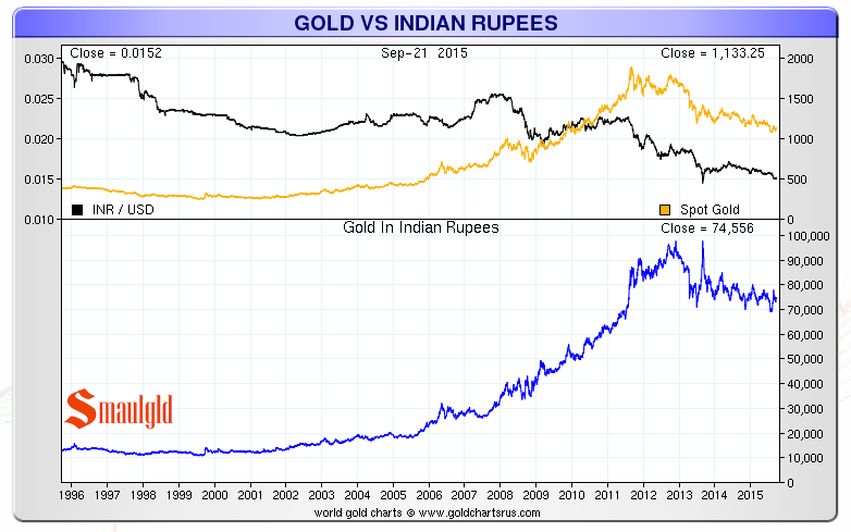 Gold vs the indian Rupee 1996-2015 chart