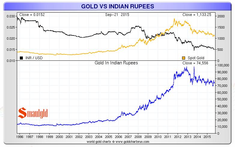 Gold Vs The Indian Ru 1996 2017 Chart