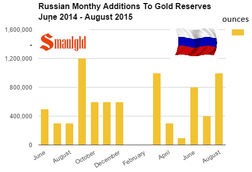 chart showing monthly Russian gold purchases June 2014 - August 2015