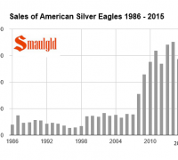 sales of american silver eagles 1986-2015 september