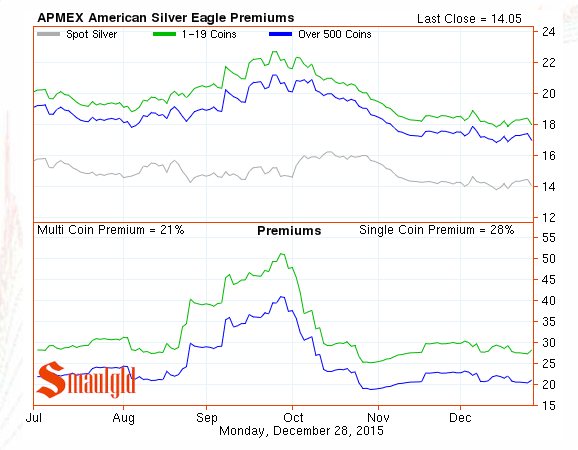 american silver eagle premiums dec 28, 2015