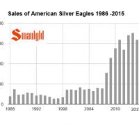 silver eagle sales