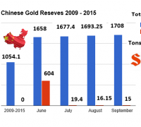 Chinese gold reserves through Septeber 2015 chart