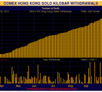 hong kong kilo bar withdrawals september 30 2015 chart