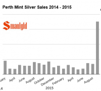 Perth Mint silver sales 2014 - 2015