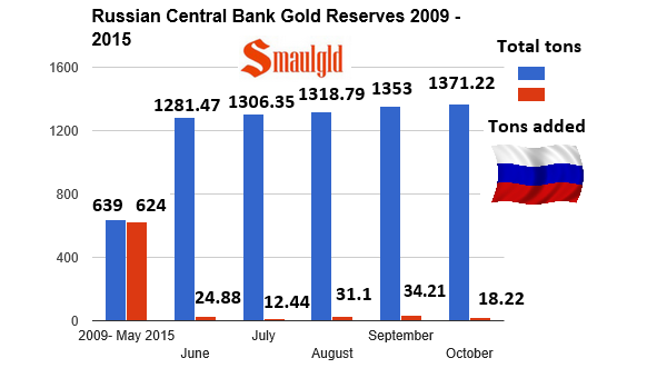 Russian gold reserves chart 2009 -2015 through October