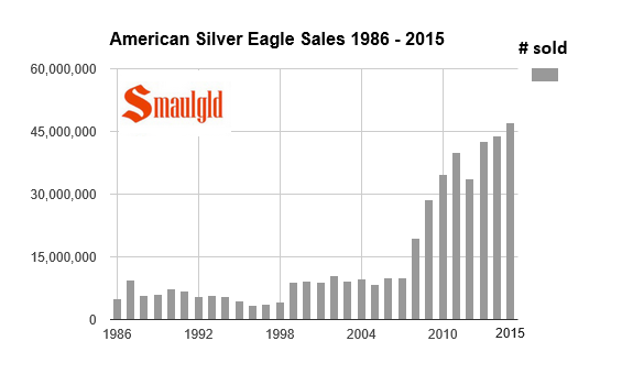 American Silver Eagle sales 1986-2015