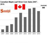 canadian silver maple leaf coins through third qre 2015