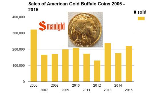 American gold buffalo coin sales 2006-2015