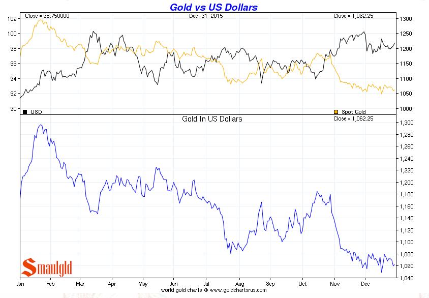 gold vs us dollars december 2015