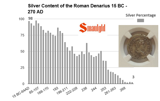 silver content of the roman denarius 15 bc to 272 ad