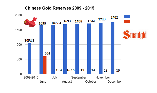chinese gold reserves december 2015 -2009-2015